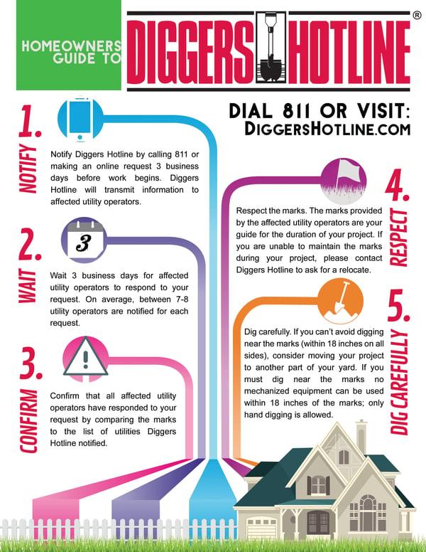 Diggers homeowner help